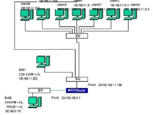 IT構築/WEBデザインのイメージ